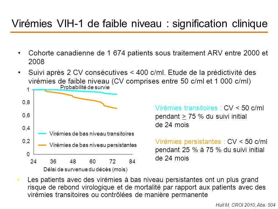 Virémies VIH-1 de faible niveau : signification clinique Cohorte canadienne de 1 674 patients sous traitement ARV entre 2000 et 2008 Suivi après 2 CV consécutives < 400 c/ml.
