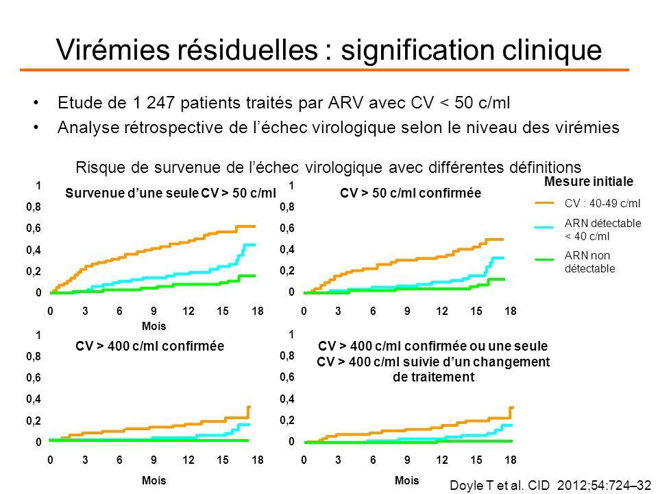 Etude de 1 247 patients traités par ARV avec CV < 50 c/ml Analyse rétrospective de léchec virologique selon le niveau des virémies Mois 0 0,2 0,4 0,6 0,8 1 0369121518 Mois Survenue dune seule CV > 50 c/ml 0 0,2 0,4 0,6 0,8 1 0369121518 Mois CV > 400 c/ml confirmée 0 0,2 0,4 0,6 0,8 1 0369121518 Mois CV > 400 c/ml confirmée ou une seule CV > 400 c/ml suivie dun changement de traitement CV : 40-49 c/ml ARN détectable < 40 c/ml ARN non détectable 0 0,2 0,4 0,6 0,8 1 0369121518 CV > 50 c/ml confirmée Mesure initiale Risque de survenue de léchec virologique avec différentes définitions Doyle T et al.