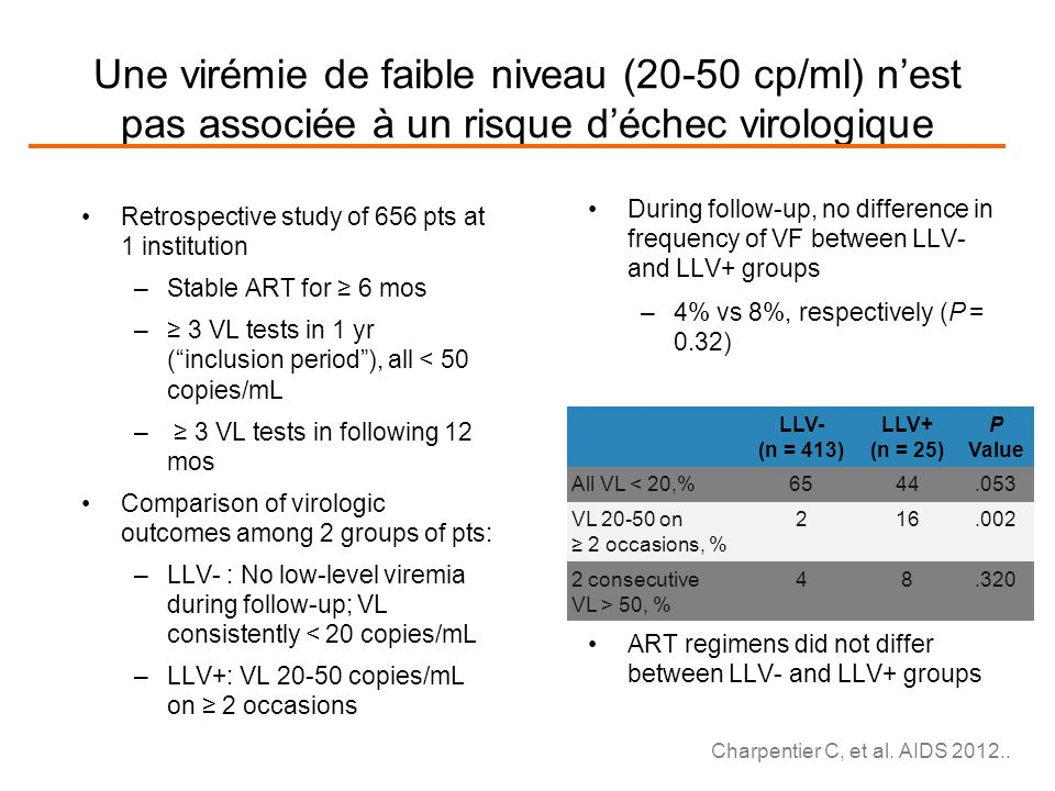 Une virémie de faible niveau (20-50 cp/ml) nest pas associée à un risque déchec virologique Retrospective study of 656 pts at 1 institution –Stable ART for 6 mos – 3 VL tests in 1 yr (inclusion period), all < 50 copies/mL – 3 VL tests in following 12 mos Comparison of virologic outcomes among 2 groups of pts: –LLV- : No low-level viremia during follow-up; VL consistently < 20 copies/mL –LLV+: VL 20-50 copies/mL on 2 occasions During follow-up, no difference in frequency of VF between LLV- and LLV+ groups –4% vs 8%, respectively (P = 0.32) ART regimens did not differ between LLV- and LLV+ groups LLV- (n = 413) LLV+ (n = 25) P Value All VL < 20,%6544.053 VL 20-50 on 2 occasions, % 216.002 2 consecutive VL > 50, % 48.320 Charpentier C, et al.