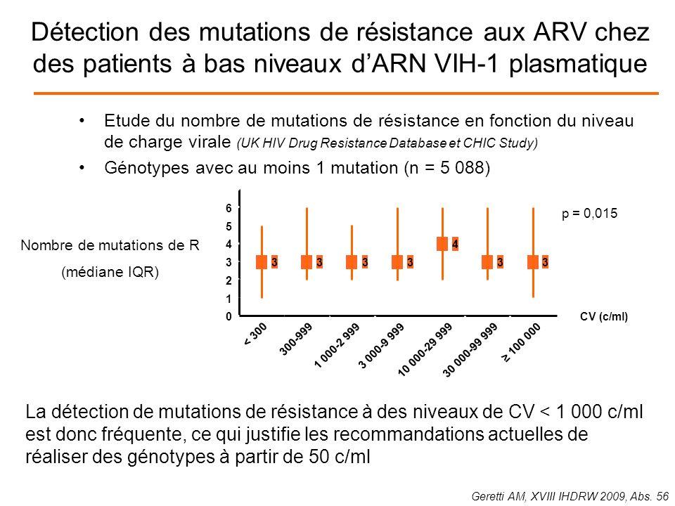 Détection des mutations de résistance aux ARV chez des patients à bas niveaux dARN VIH-1 plasmatique Etude du nombre de mutations de résistance en fonction du niveau de charge virale (UK HIV Drug Resistance Database et CHIC Study) Génotypes avec au moins 1 mutation (n = 5 088) Geretti AM, XVIII IHDRW 2009, Abs.