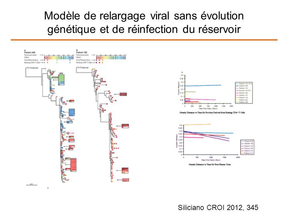Intensification par RAL + EFV ou DRV/r chez 7 patients avec charge virale < 40 c/ml.