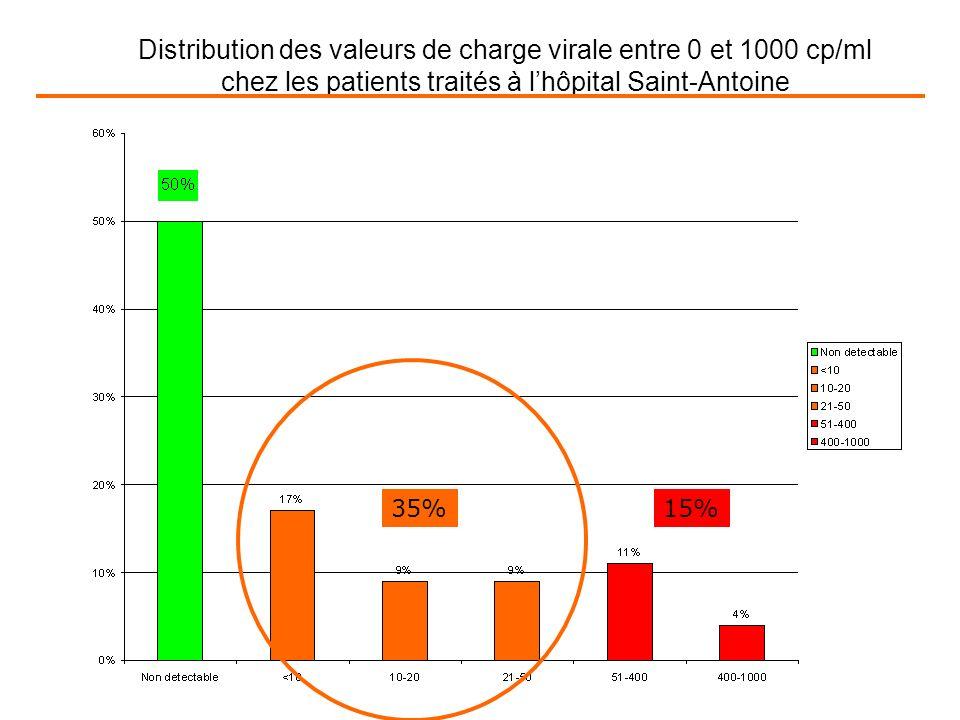 Distribution des valeurs de charge virale entre 0 et 1000 cp/ml chez les patients traités à lhôpital Saint-Antoine 35%15%