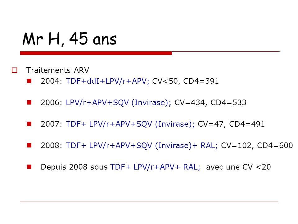 Mr H, 45 ans Traitements ARV 2004: TDF+ddI+LPV/r+APV; CV<50, CD4=391 2006: LPV/r+APV+SQV (Invirase); CV=434, CD4=533 2007: TDF+ LPV/r+APV+SQV (Invirase); CV=47, CD4=491 2008: TDF+ LPV/r+APV+SQV (Invirase)+ RAL; CV=102, CD4=600 Depuis 2008 sous TDF+ LPV/r+APV+ RAL; avec une CV <20