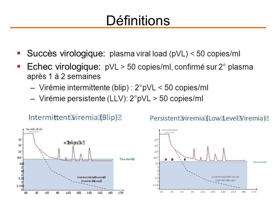 Définitions Succès virologique: plasma viral load (pVL) < 50 copies/ml Echec virologique: pVL > 50 copies/ml, confirmé sur 2° plasma après 1 à 2 semaines –Virémie intermittente (blip) : 2°pVL < 50 copies/ml –Virémie persistente (LLV): 2°pVL > 50 copies/ml