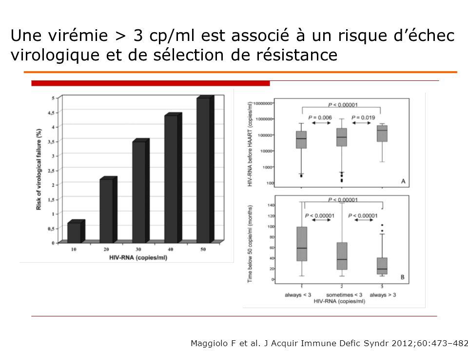 Une virémie > 3 cp/ml est associé à un risque déchec virologique et de sélection de résistance Maggiolo F et al.