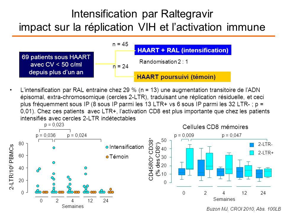 Lintensification par RAL entraine chez 29 % (n = 13) une augmentation transitoire de lADN épisomal, extra-chromosomique (cercles 2-LTR), traduisant une réplication résiduelle, et ceci plus fréquemment sous IP (8 sous IP parmi les 13 LTR+ vs 6 sous IP parmi les 32 LTR- ; p = 0,01).