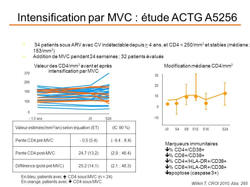 Valeur des CD4/mm 3 avant et après intensification par MVC - 1,5 ans J0S24 0 100 190 280 370 Valeur estimée(/mm 3 /an) selon équation (ET)(IC 90 %) Pente CD4 pré-MVC- 0,5 (5,4)(- 9,4 ; 8,4) Pente CD4 post-MVC24,7 (13,2)(2,9 ; 46,4) Différence (post-pré MVC)25,2 (14,1)(2,1 ; 48,3) Modification médiane CD4/mm 3 34 patients sous ARV avec CV indétectable depuis > 4 ans, et CD4 < 250/mm 3 et stables (médiane : 153/mm 3 ) Addition de MVC pendant 24 semaines ; 32 patients évalués En bleu, patients avec CD4 sous MVC (n = 24) En orange, patients avec CD4 sous MVC Marqueurs immunitaires % CD4+/CD38+ % CD8+/CD38+ % CD4+/HLA-DR+/CD38+ % CD8+/HLA-DR+/CD38+ apoptose (caspase 3+) Wilkin T, CROI 2010, Abs.