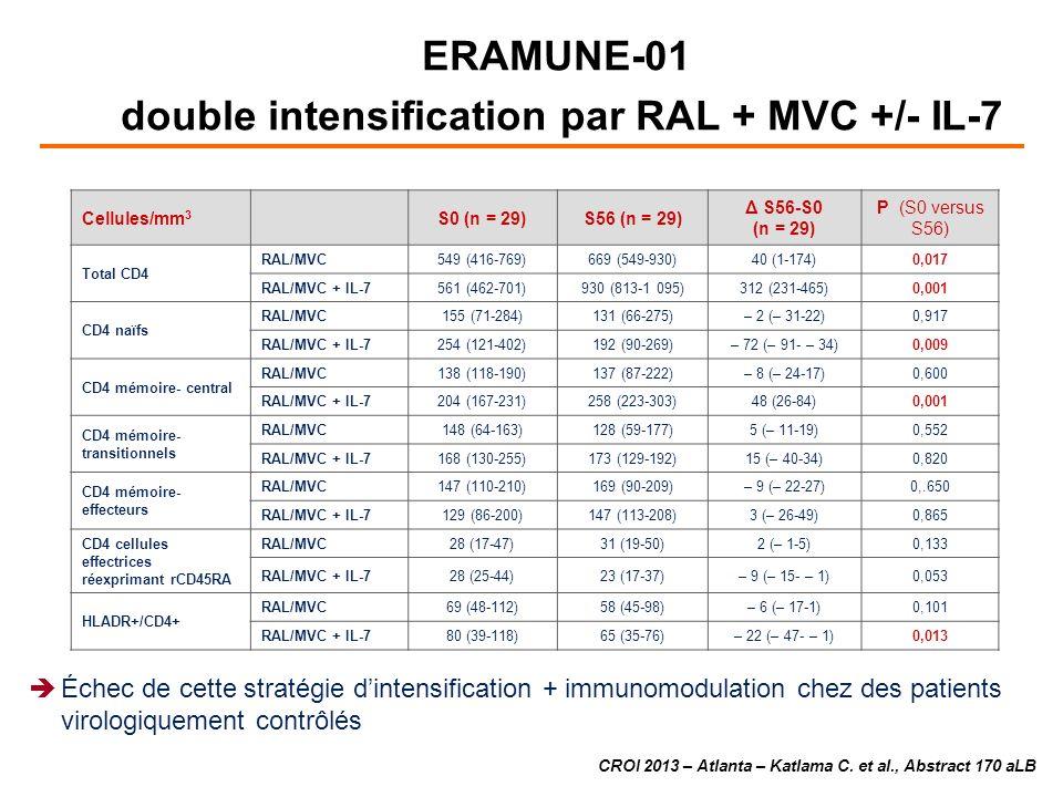 Cellules/mm 3 S0 (n = 29)S56 (n = 29) Δ S56-S0 (n = 29) P (S0 versus S56) Total CD4 RAL/MVC549 (416-769)669 (549-930)40 (1-174)0,017 RAL/MVC + IL-7561 (462-701)930 (813-1 095)312 (231-465)0,001 CD4 naïfs RAL/MVC155 (71-284)131 (66-275)– 2 (– 31-22)0,917 RAL/MVC + IL-7254 (121-402)192 (90-269)– 72 (– 91- – 34)0,009 CD4 mémoire- central RAL/MVC138 (118-190)137 (87-222)– 8 (– 24-17)0,600 RAL/MVC + IL-7204 (167-231)258 (223-303)48 (26-84)0,001 CD4 mémoire- transitionnels RAL/MVC148 (64-163)128 (59-177)5 (– 11-19)0,552 RAL/MVC + IL-7168 (130-255)173 (129-192)15 (– 40-34)0,820 CD4 mémoire- effecteurs RAL/MVC147 (110-210)169 (90-209)– 9 (– 22-27)0,.650 RAL/MVC + IL-7129 (86-200)147 (113-208)3 (– 26-49)0,865 CD4 cellules effectrices réexprimant rCD45RA RAL/MVC28 (17-47)31 (19-50)2 (– 1-5)0,133 RAL/MVC + IL-728 (25-44)23 (17-37)– 9 (– 15- – 1)0,053 HLADR+/CD4+ RAL/MVC69 (48-112)58 (45-98)– 6 (– 17-1)0,101 RAL/MVC + IL-780 (39-118)65 (35-76)– 22 (– 47- – 1)0,013 CROI 2013 – Atlanta – Katlama C.