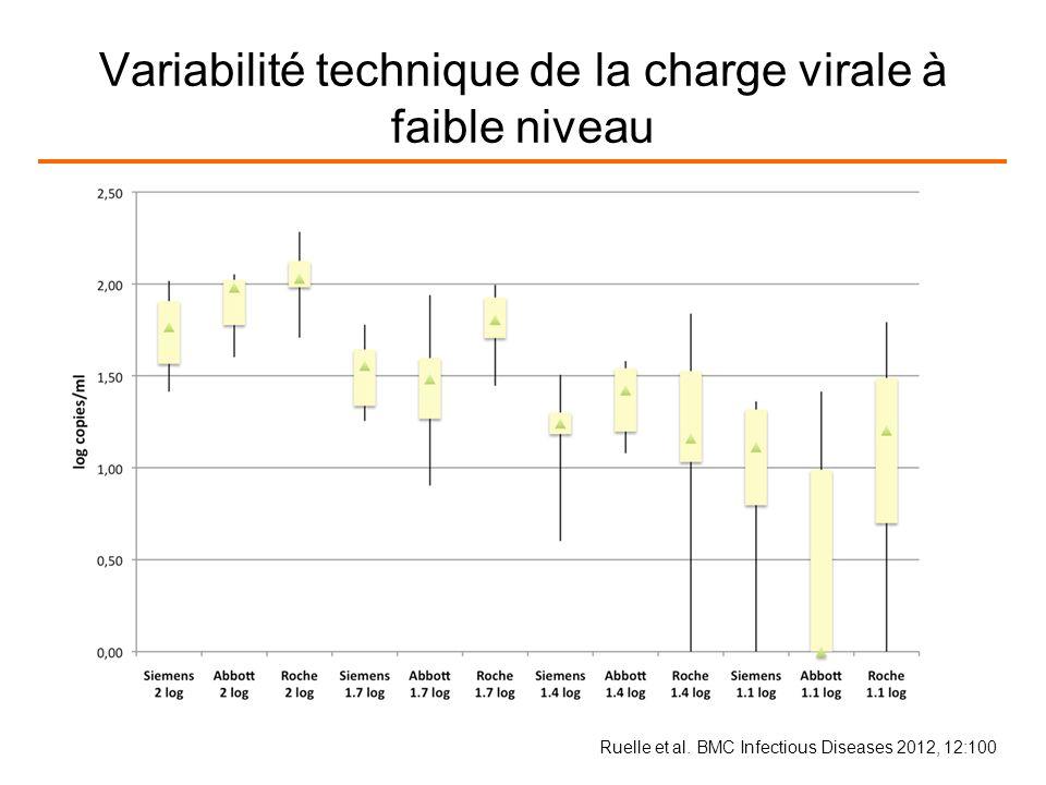 Variabilité technique de la charge virale à faible niveau Ruelle et al.