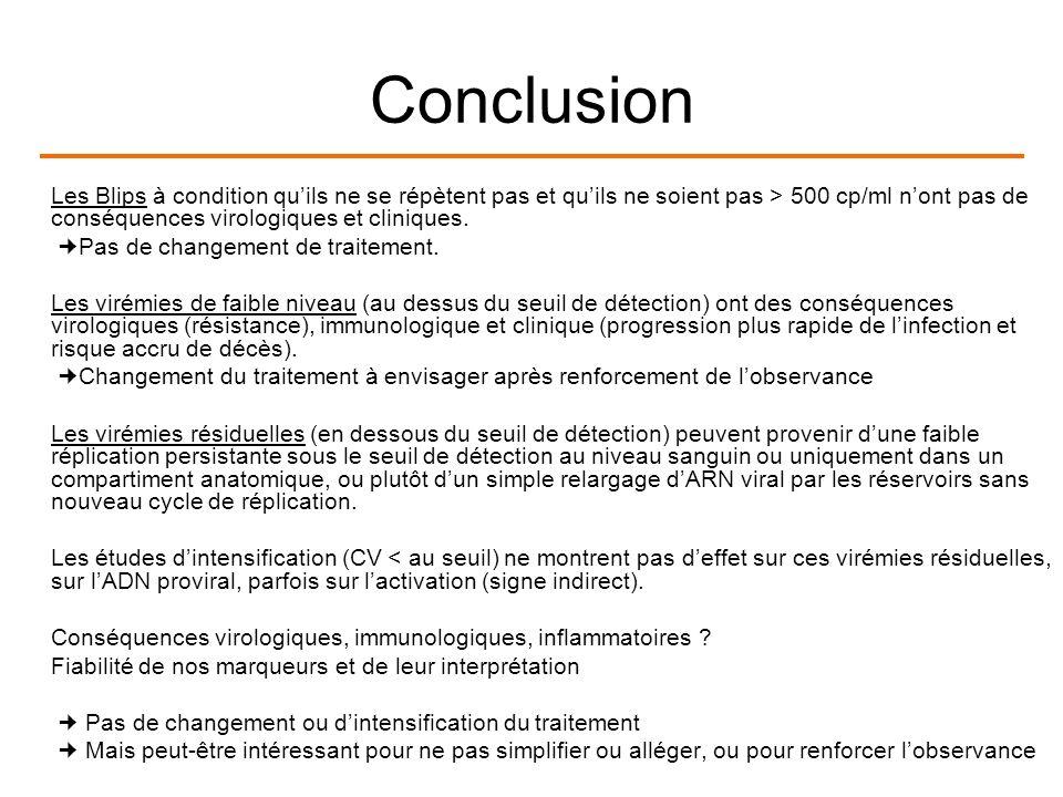 Conclusion Les Blips à condition quils ne se répètent pas et quils ne soient pas > 500 cp/ml nont pas de conséquences virologiques et cliniques.