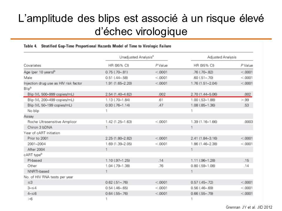Lamplitude des blips est associé à un risque élevé déchec virologique Grennan JY et al. JID 2012