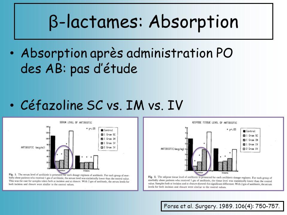 β -lactames: Absorption Absorption après administration PO des AB: pas détude Céfazoline SC vs. IM vs. IV Forse et al. Surgery. 1989. 106(4): 750-757.