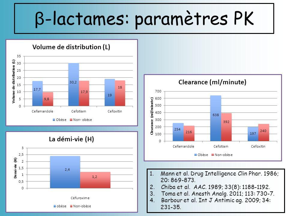 β -lactames: paramètres PK 1.Mann et al. Drug Intelligence Clin Phar. 1986; 20: 869-873. 2. Chiba et al. AAC. 1989; 33(8): 1188-1192. 3. Toma et al. A