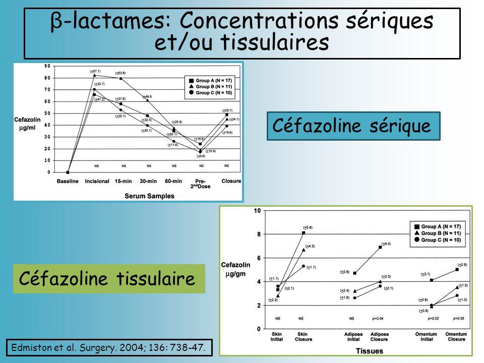 β -lactames: Concentrations sériques et/ou tissulaires Céfazoline sérique Céfazoline tissulaire Edmiston et al. Surgery. 2004; 136: 738-47.