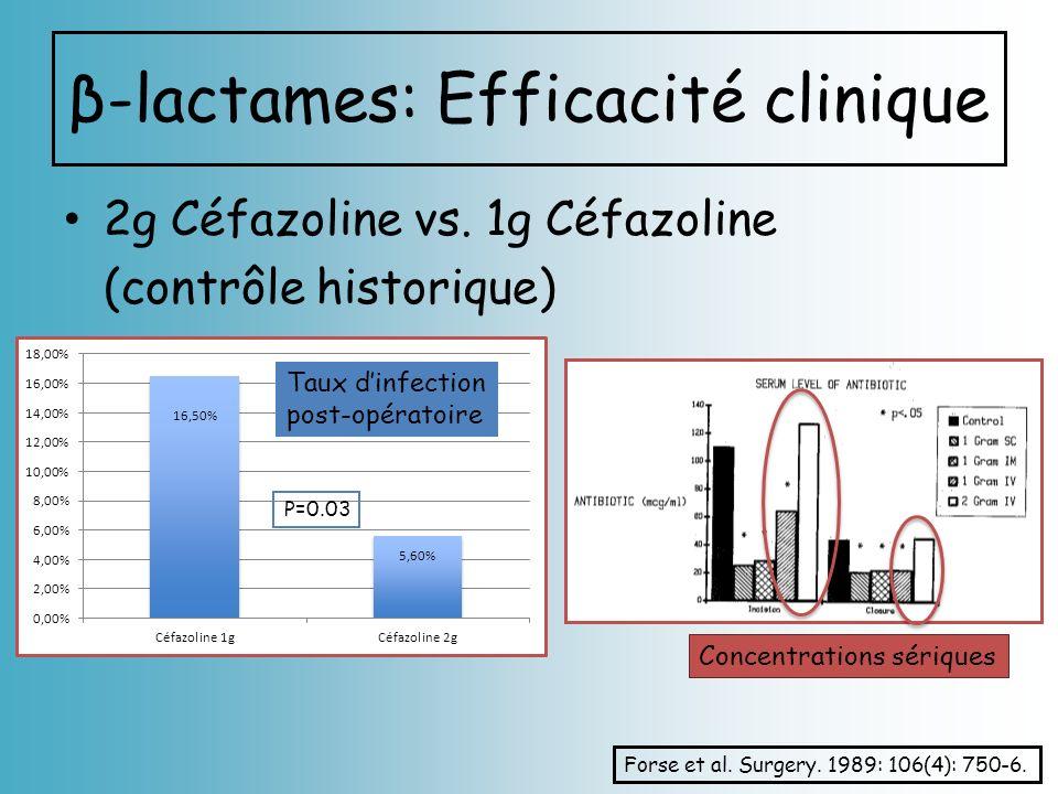 β-lactames: Efficacité clinique 2g Céfazoline vs. 1g Céfazoline (contrôle historique) Forse et al. Surgery. 1989: 106(4): 750-6. Taux dinfection post-