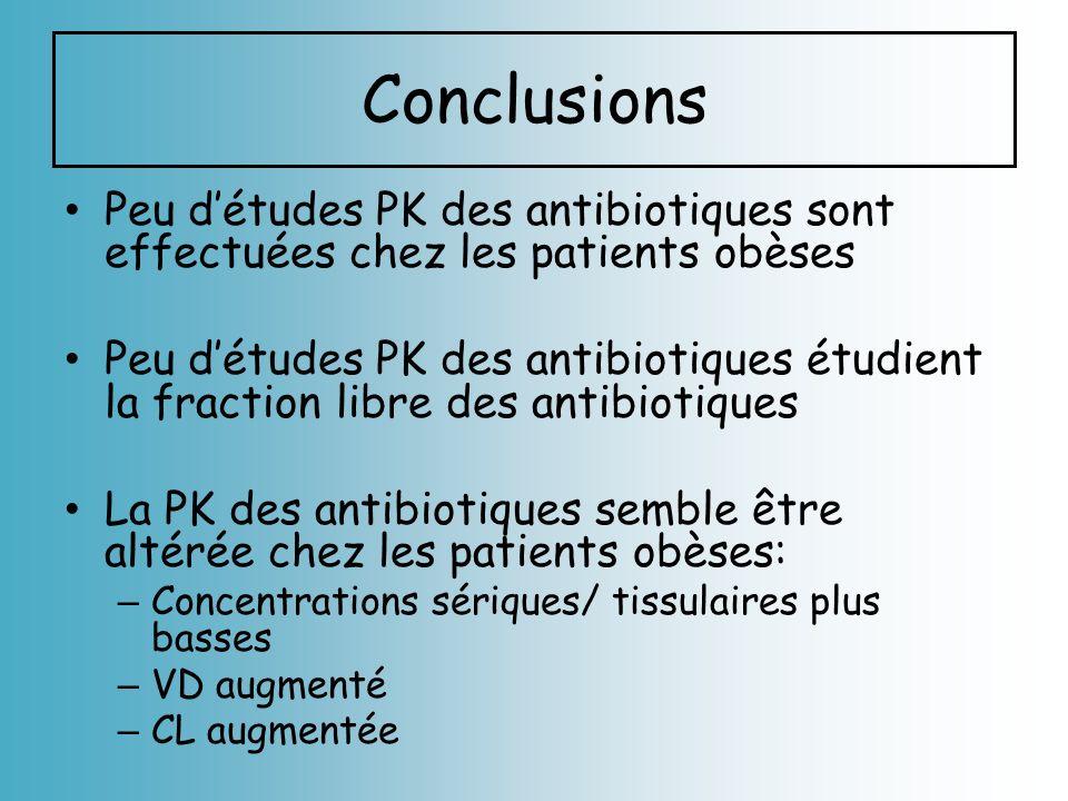 Conclusions Peu détudes PK des antibiotiques sont effectuées chez les patients obèses Peu détudes PK des antibiotiques étudient la fraction libre des