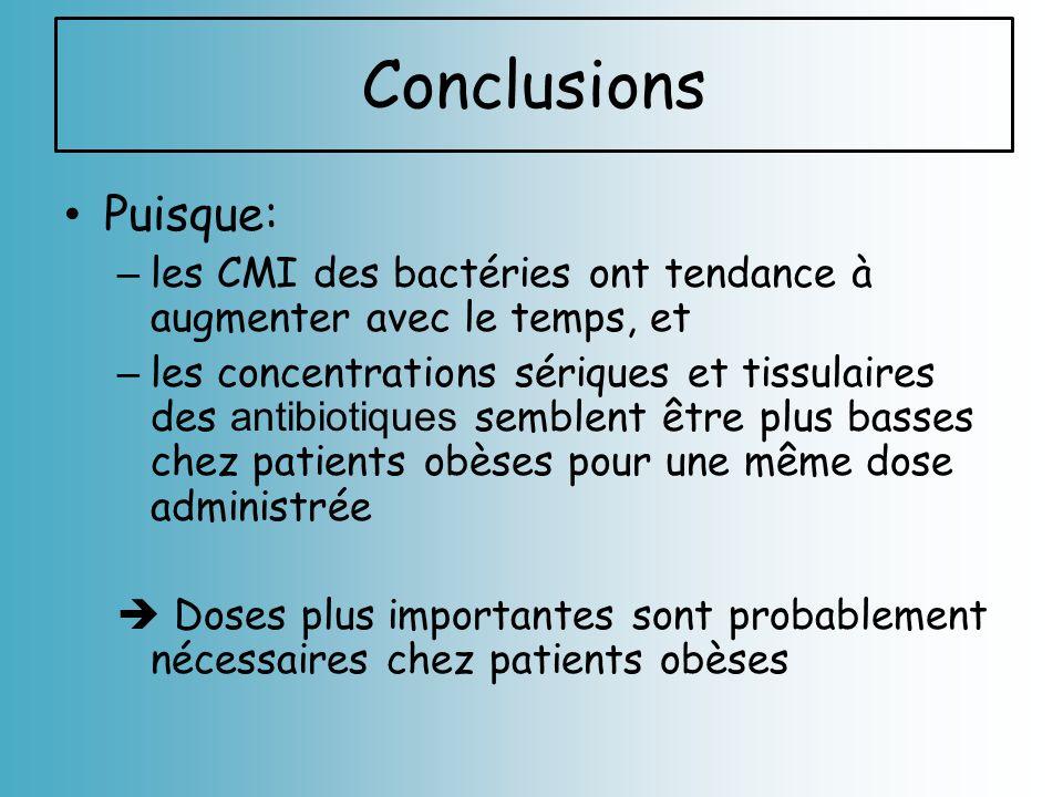 Puisque: – les CMI des bactéries ont tendance à augmenter avec le temps, et – les concentrations sériques et tissulaires des antibiotiques semblent êt