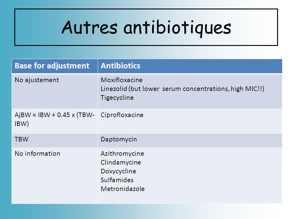 Autres antibiotiques Base for adjustmentAntibiotics No ajustementMoxifloxacine Linezolid (but lower serum concentrations, high MIC!!) Tigecycline AjBW