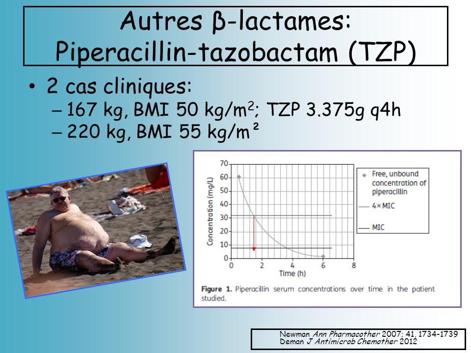 Autres β-lactames: Piperacillin-tazobactam (TZP) 2 cas cliniques: – 167 kg, BMI 50 kg/m 2 ; TZP 3.375g q4h – 220 kg, BMI 55 kg/m² Newman Ann Pharmacot