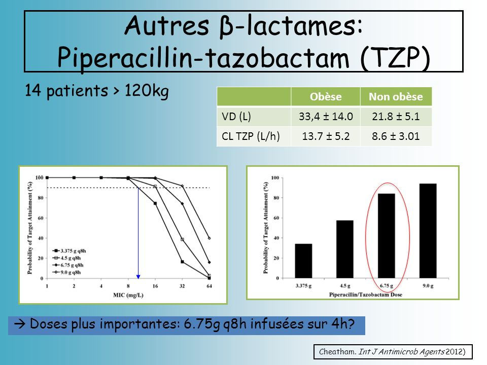 Autres β-lactames: Piperacillin-tazobactam (TZP) 14 patients > 120kg Cheatham.