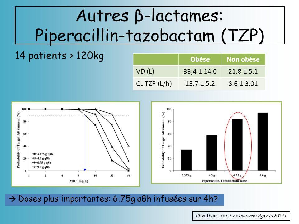 Autres β-lactames: Piperacillin-tazobactam (TZP) 14 patients > 120kg Cheatham. Int J Antimicrob Agents 2012) ObèseNon obèse VD (L)33,4 ± 14.021.8 ± 5.