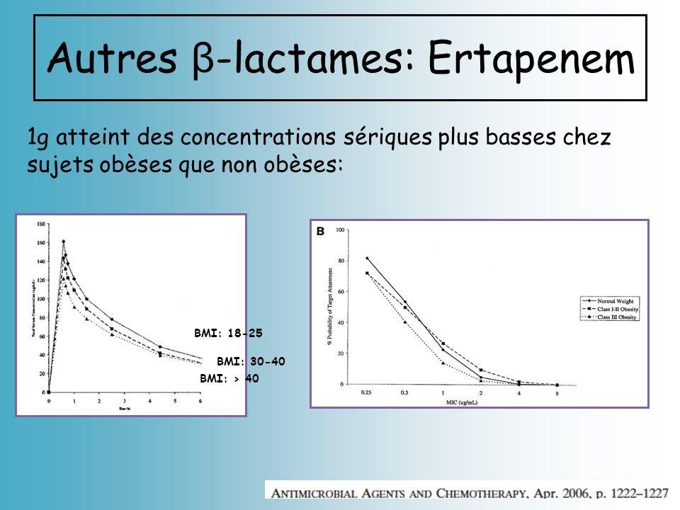 Autres β -lactames: Ertapenem 1g atteint des concentrations sériques plus basses chez sujets obèses que non obèses: BMI: 18-25 BMI: 30-40 BMI: > 40