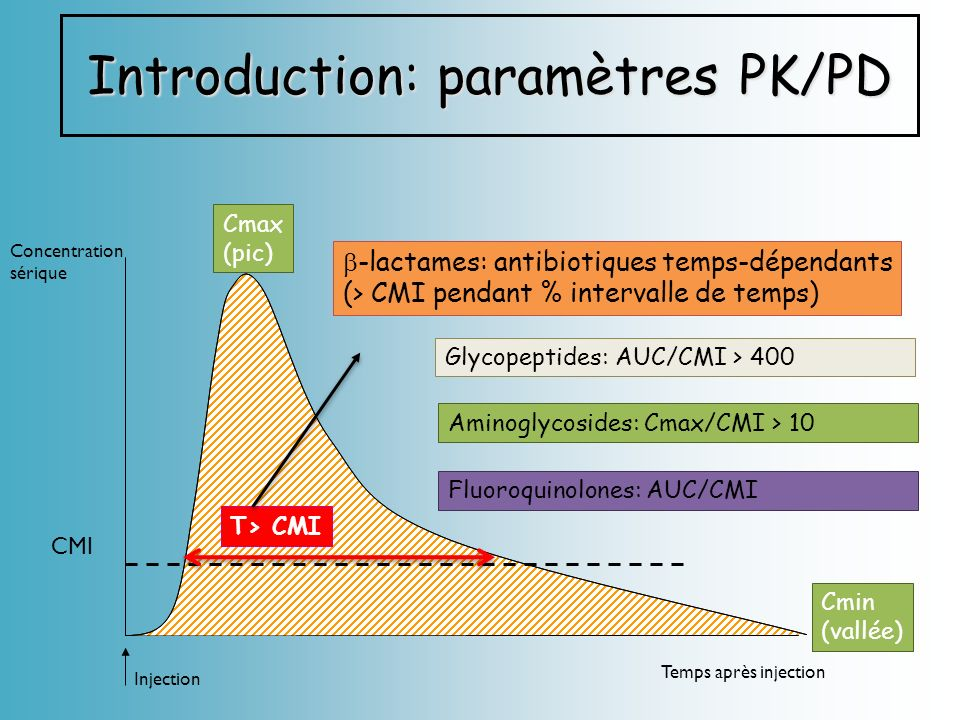 Concentration sérique Temps après injection Cmax (pic) Cmin (vallée) CMI T> CMI Injection Introduction: paramètres PK/PD Glycopeptides: AUC/CMI > 400