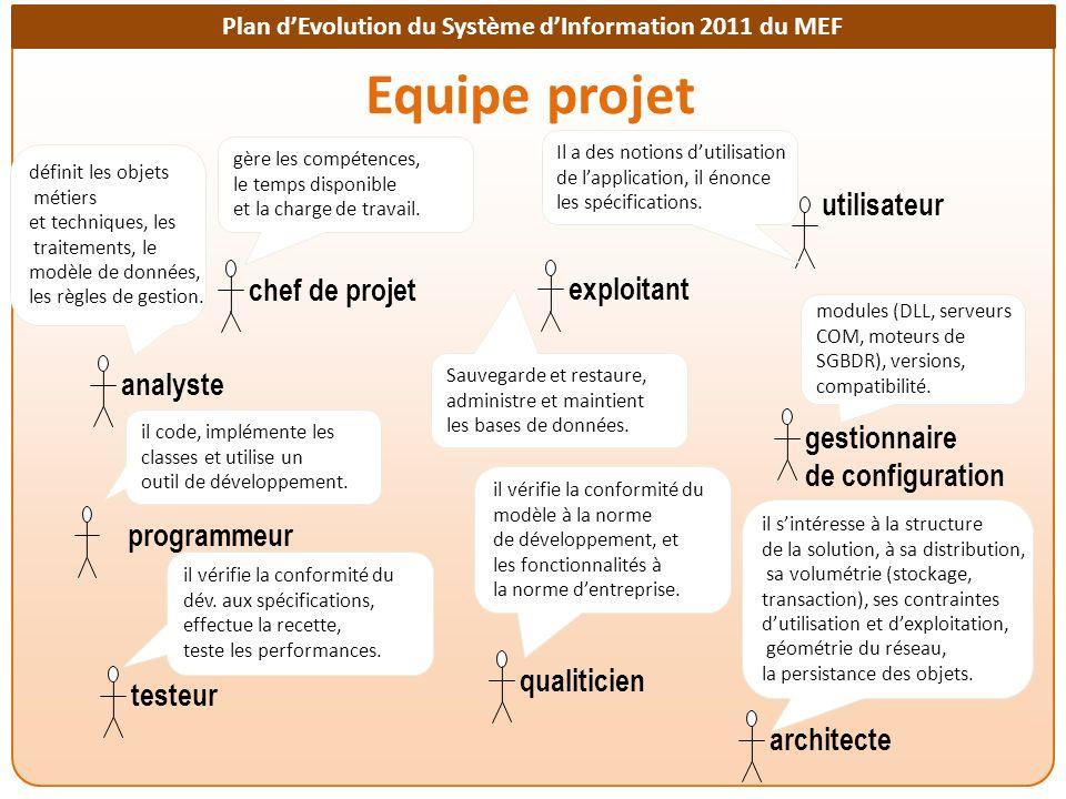 Plan dEvolution du Système dInformation 2011 du MEF Equipe projet utilisateur chef de projetanalysteprogrammeurtesteurqualiticienarchitectegestionnair