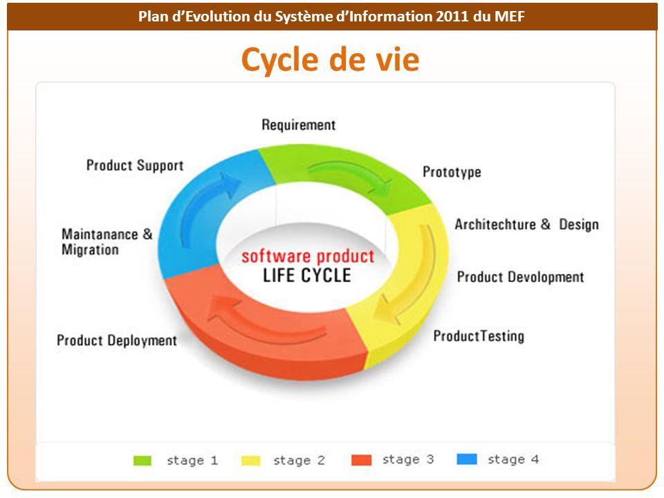 Plan dEvolution du Système dInformation 2011 du MEF Cycle de vie