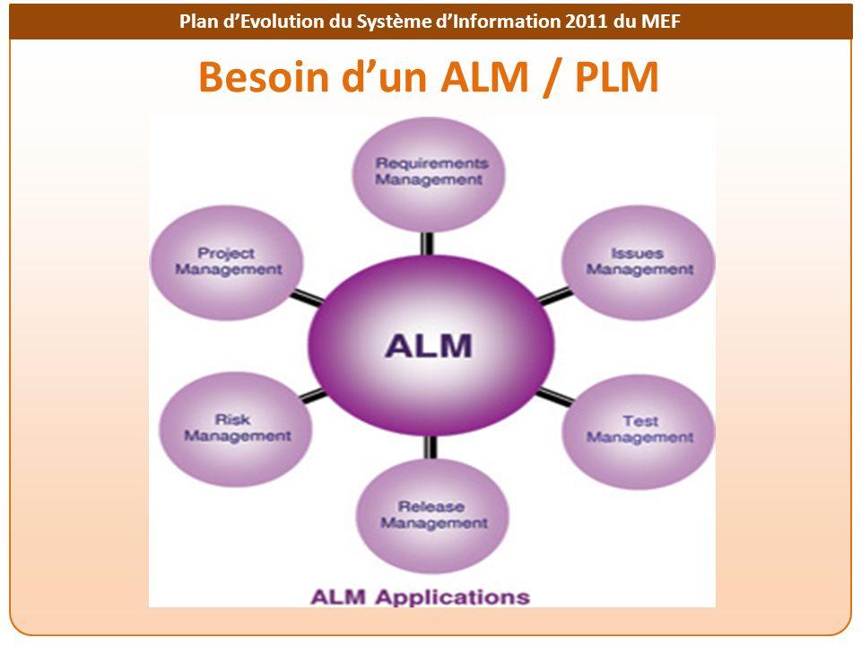 Plan dEvolution du Système dInformation 2011 du MEF Besoin dun ALM / PLM