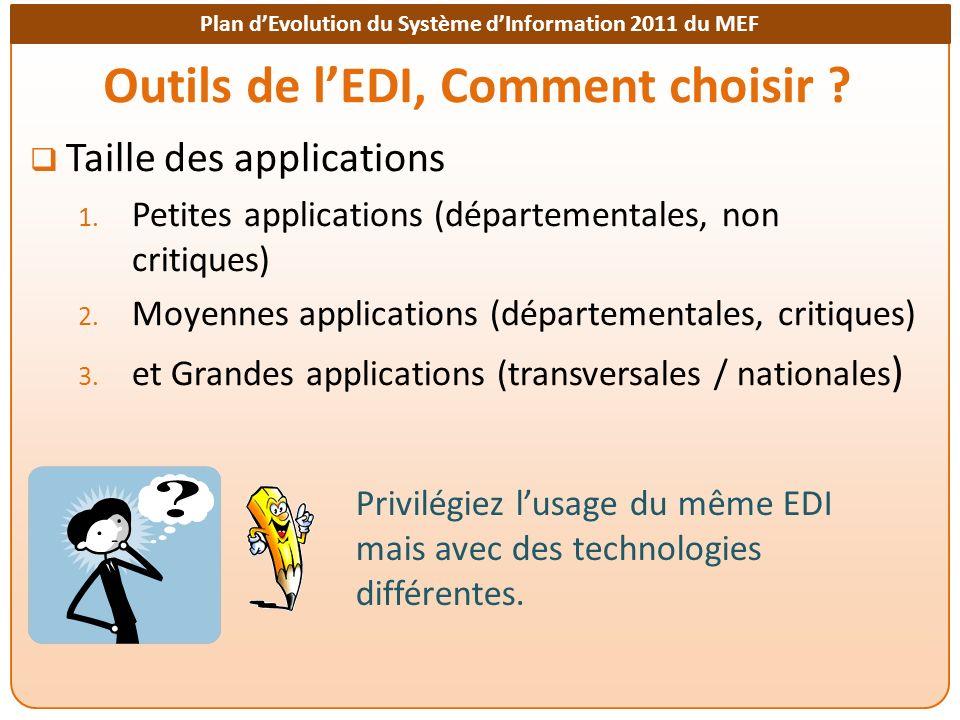 Plan dEvolution du Système dInformation 2011 du MEF Outils de lEDI, Comment choisir ? Taille des applications 1. Petites applications (départementales