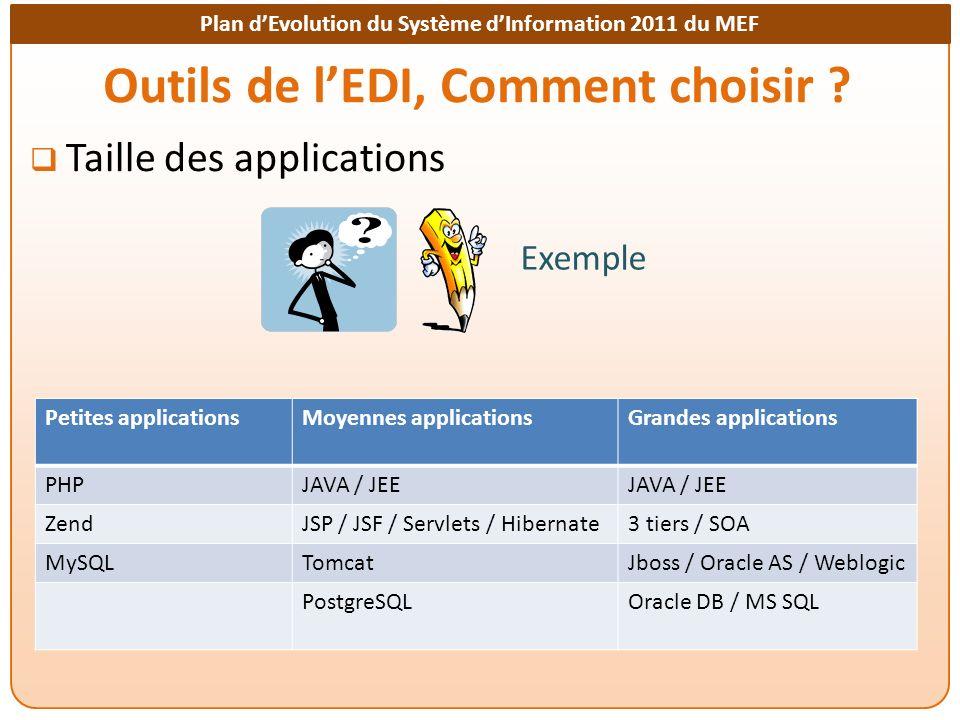 Plan dEvolution du Système dInformation 2011 du MEF Outils de lEDI, Comment choisir ? Taille des applications Exemple Petites applicationsMoyennes app