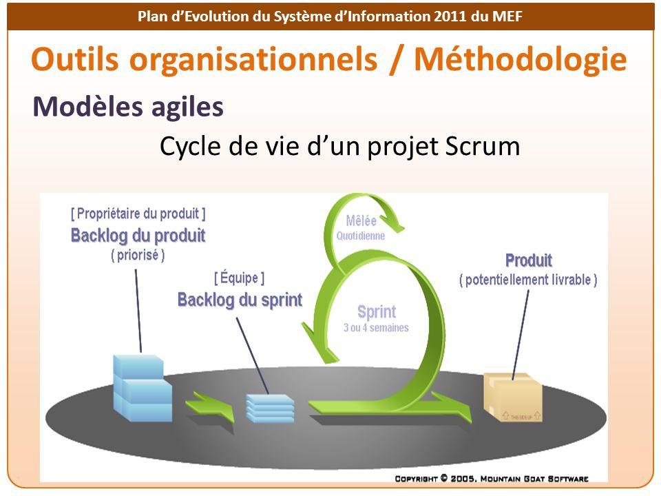 Plan dEvolution du Système dInformation 2011 du MEF Outils organisationnels / Méthodologie Modèles agiles Cycle de vie dun projet Scrum