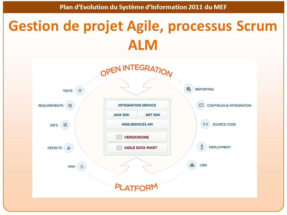 Plan dEvolution du Système dInformation 2011 du MEF Gestion de projet Agile, processus Scrum ALM