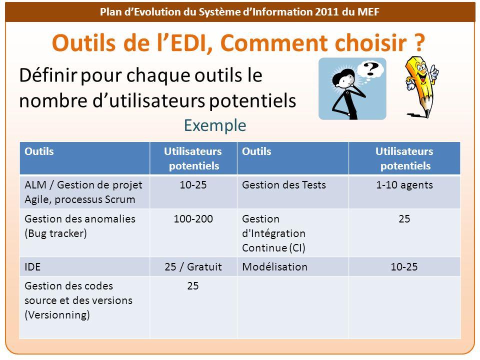 Plan dEvolution du Système dInformation 2011 du MEF Outils de lEDI, Comment choisir ? Exemple OutilsUtilisateurs potentiels OutilsUtilisateurs potenti