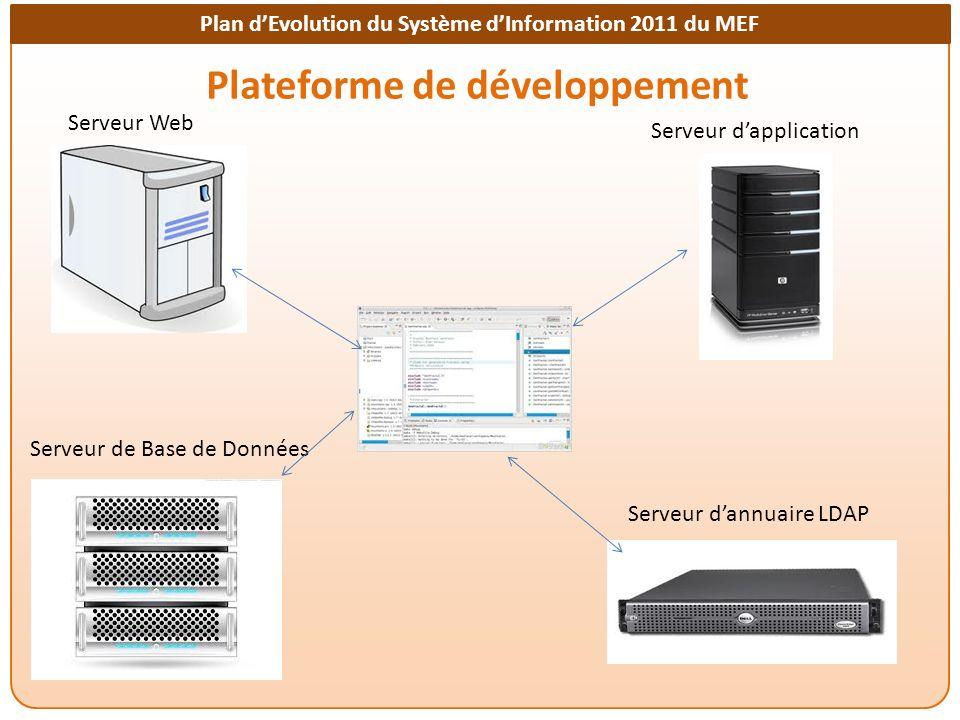 Plan dEvolution du Système dInformation 2011 du MEF Plateforme de développement Serveur Web Serveur dapplication Serveur dannuaire LDAP Serveur de Base de Données