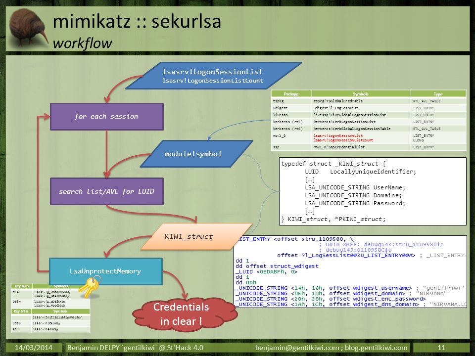 mimikatz :: sekurlsa workflow 14/03/2014Benjamin DELPY `gentilkiwi` @ StHack 4.0benjamin@gentilkiwi.com ; blog.gentilkiwi.com11 for each session typed