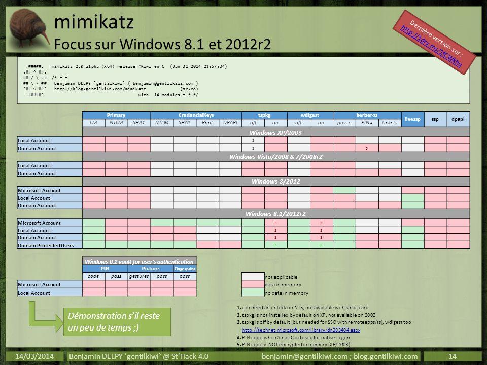 mimikatz Focus sur Windows 8.1 et 2012r2 14/03/2014Benjamin DELPY `gentilkiwi` @ StHack 4.0benjamin@gentilkiwi.com ; blog.gentilkiwi.com14.#####. mimi