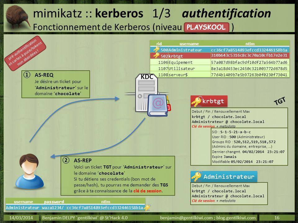 mimikatz :: kerberos1/3authentification Fonctionnement de Kerberos (niveau ) 14/03/2014Benjamin DELPY `gentilkiwi` @ StHack 4.0benjamin@gentilkiwi.com