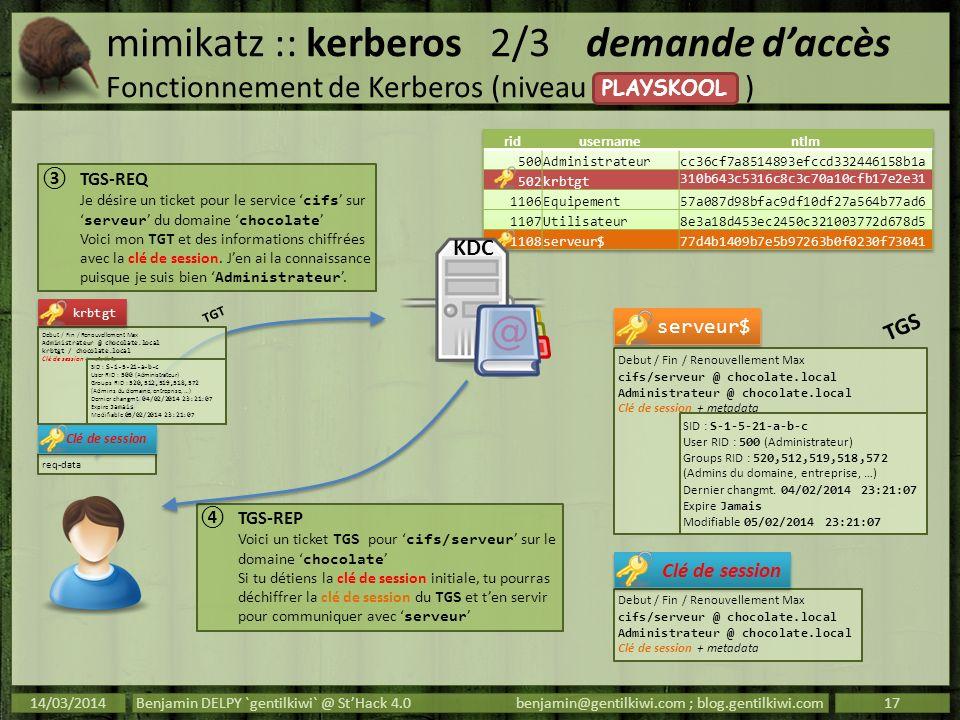 mimikatz :: kerberos2/3demande daccès Fonctionnement de Kerberos (niveau ) 14/03/2014Benjamin DELPY `gentilkiwi` @ StHack 4.0benjamin@gentilkiwi.com ;