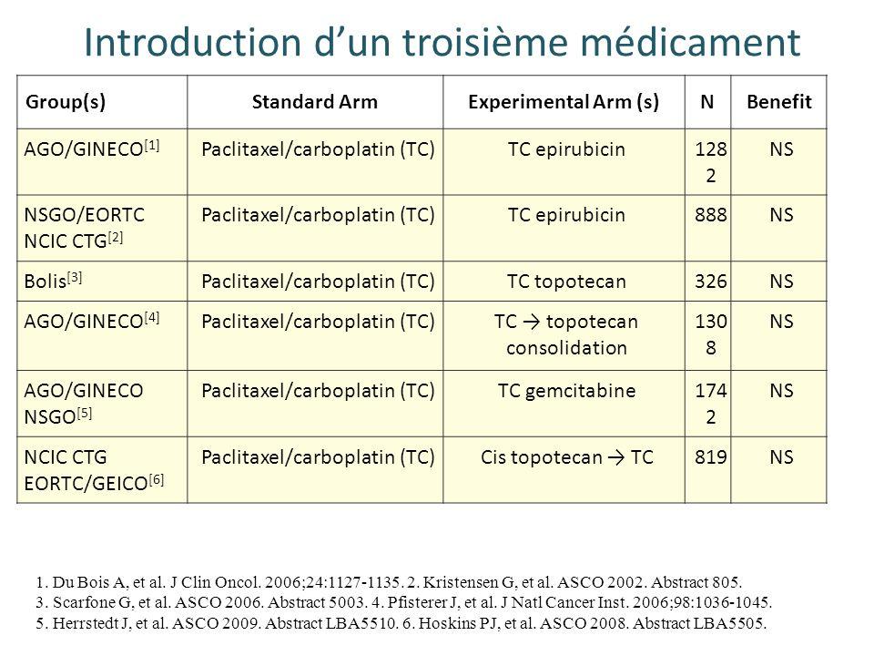 Introduction dun troisième médicament 1. Du Bois A, et al. J Clin Oncol. 2006;24:1127-1135. 2. Kristensen G, et al. ASCO 2002. Abstract 805. 3. Scarfo