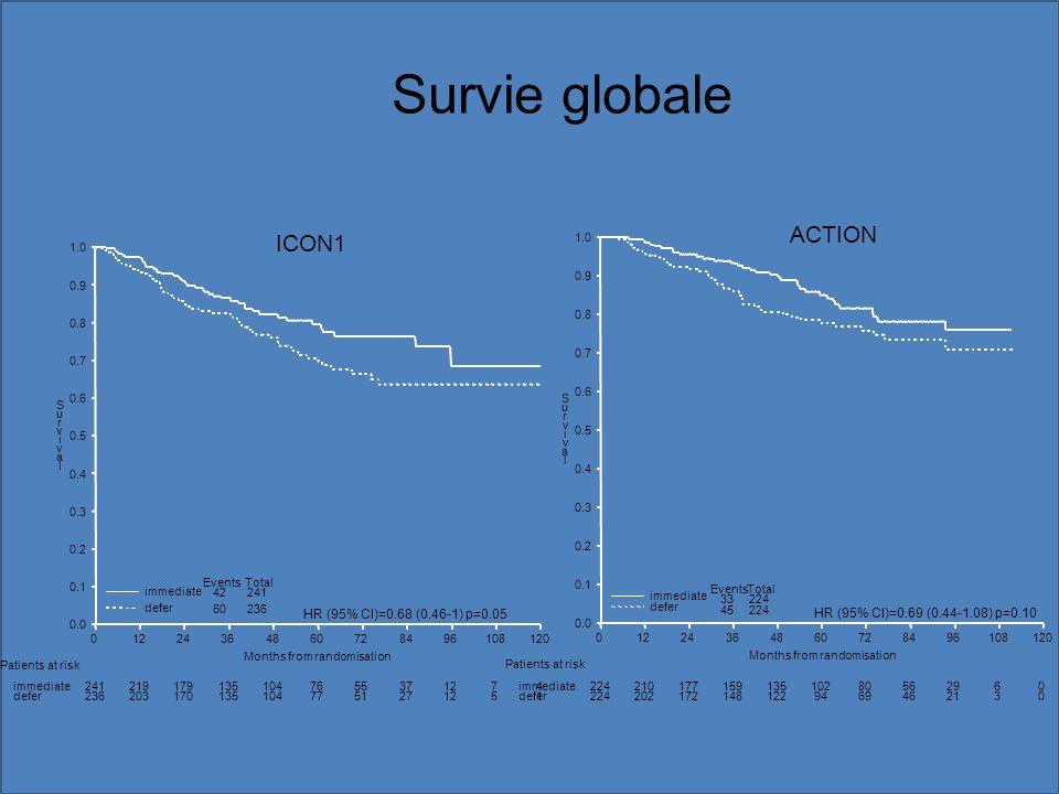 Survie globale ICON1 60236 42241 EventsTotal HR (95% CI)=0.68 (0.46-1) p=0.05 Patients at risk immediate defer 2412191791351047655371274 2362031701351