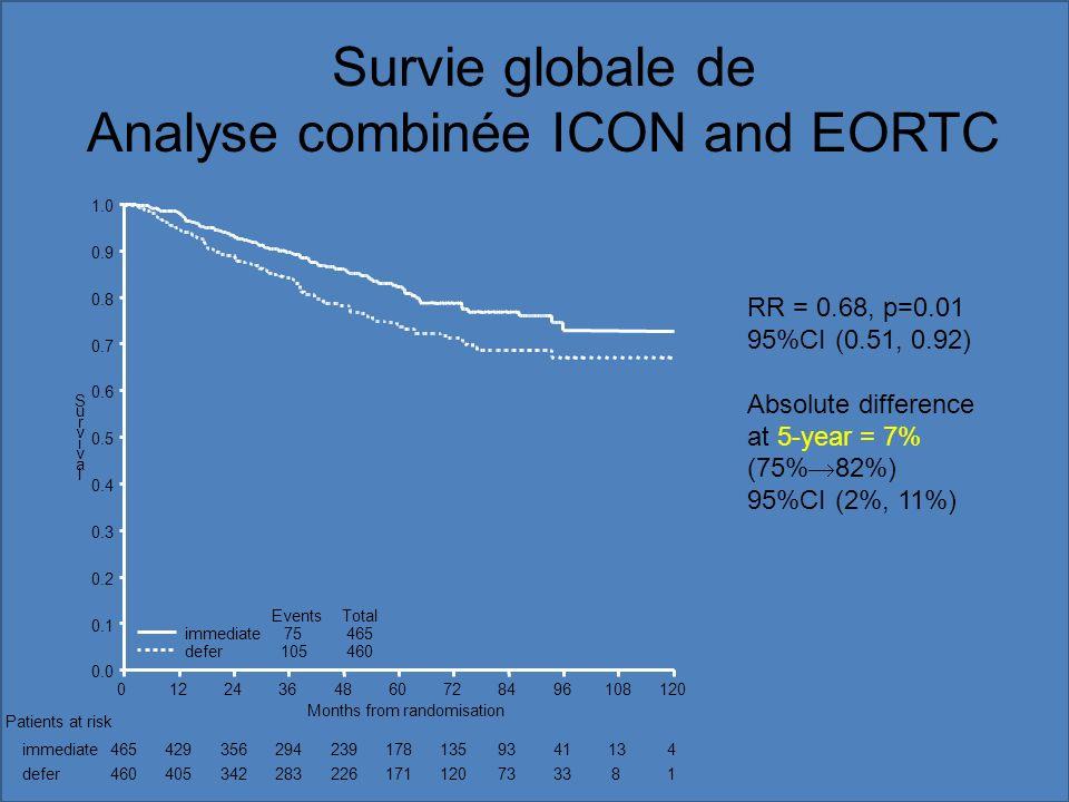 Survie globale de Analyse combinée ICON and EORTC 105460 75465 EventsTotal Patients at risk immediate defer 4654293562942391781359341134 4604053422832