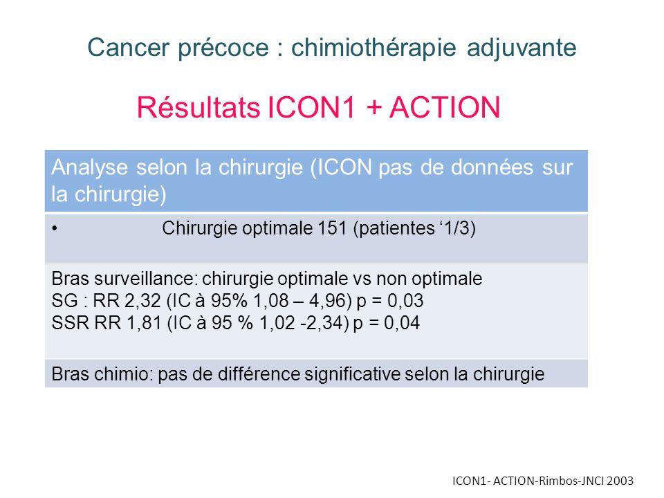 ICON1- ACTION-Rimbos-JNCI 2003 Cancer précoce : chimiothérapie adjuvante Résultats ICON1 + ACTION Analyse selon la chirurgie (ICON pas de données sur