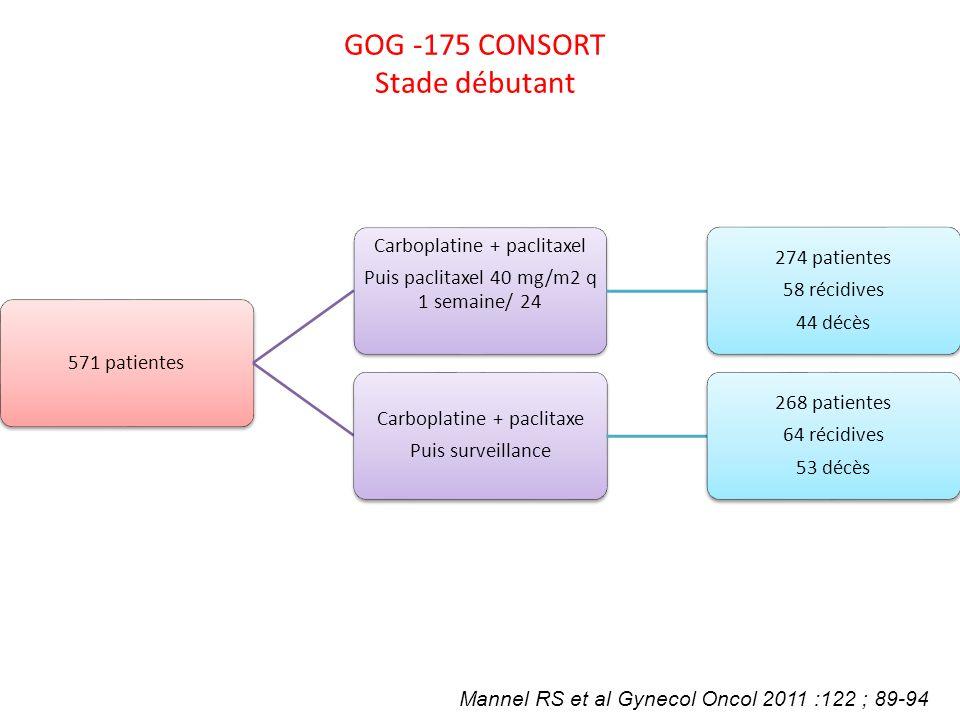 GOG -175 CONSORT Stade débutant 571 patientes Carboplatine + paclitaxel Puis paclitaxel 40 mg/m2 q 1 semaine/ 24 274 patientes 58 récidives 44 décès C