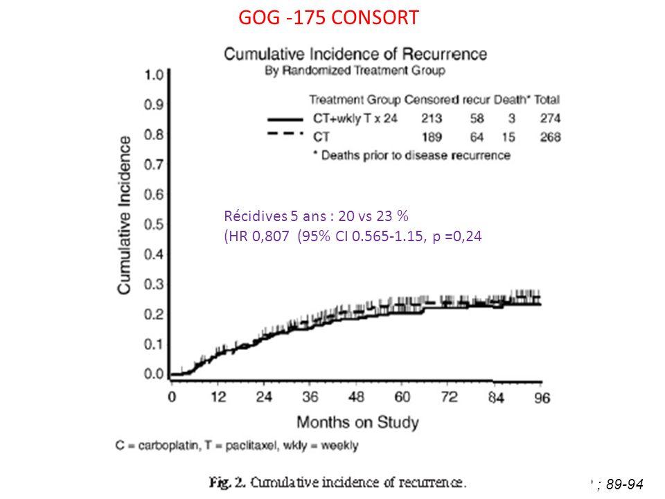 Mannel RS et al Gynecol Oncol 2011 :122 ; 89-94 GOG -175 CONSORT Stade débutant Récidives 5 ans : 20 vs 23 % (HR 0,807 (95% CI 0.565-1.15, p =0,24