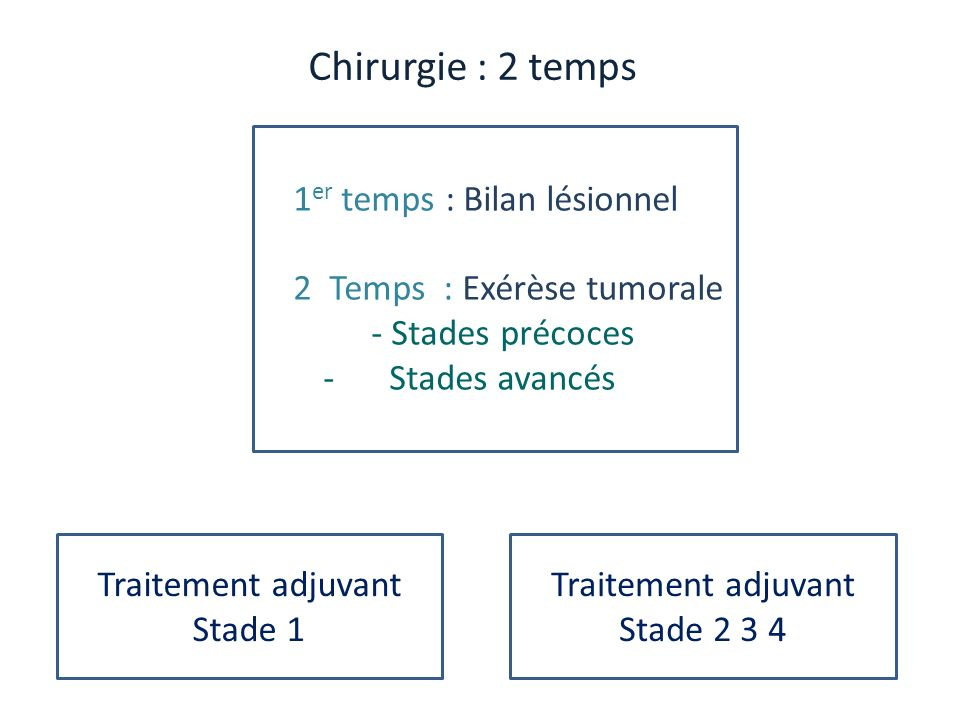 1 er temps : Bilan lésionnel 2 Temps : Exérèse tumorale - Stades précoces - Stades avancés Chirurgie : 2 temps Traitement adjuvant Stade 1 Traitement