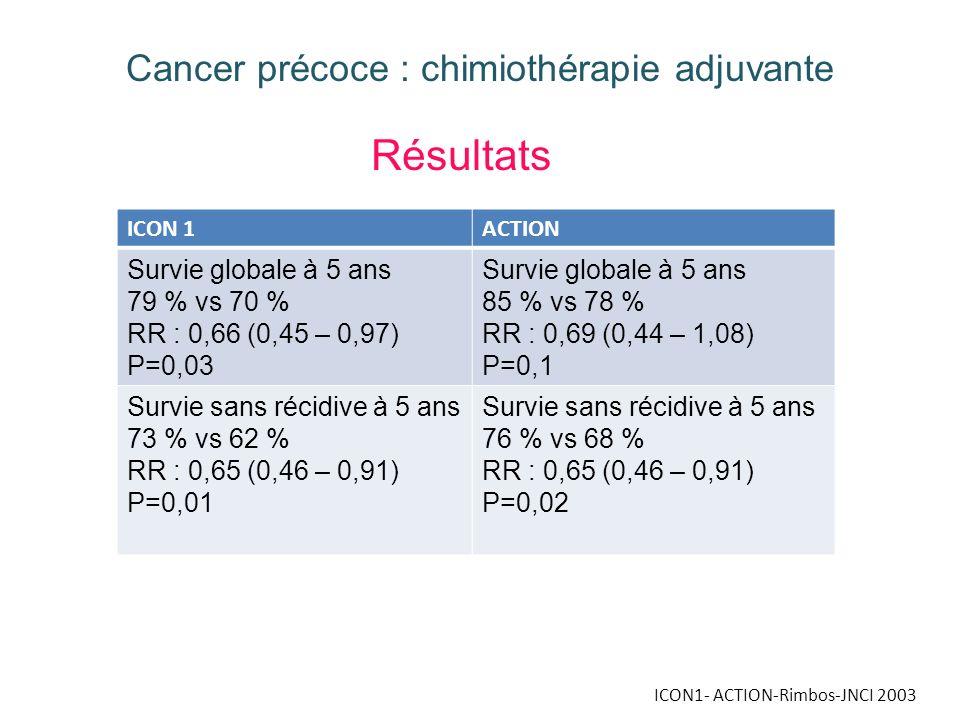 ICON1- ACTION-Rimbos-JNCI 2003 Cancer précoce : chimiothérapie adjuvante Résultats ICON 1ACTION Survie globale à 5 ans 79 % vs 70 % RR : 0,66 (0,45 –