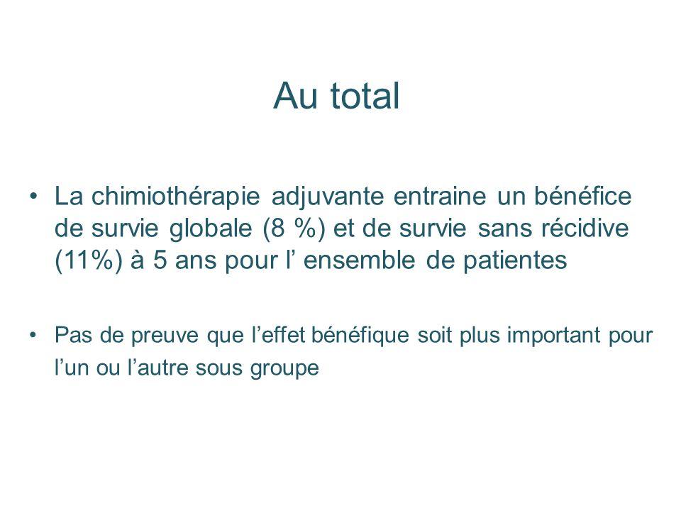 Au total La chimiothérapie adjuvante entraine un bénéfice de survie globale (8 %) et de survie sans récidive (11%) à 5 ans pour l ensemble de patiente