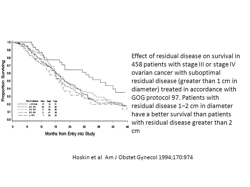 Effect of residual disease on survival in 458 patients with stage III or stage IV ovarian cancer with suboptimal residual disease (greater than 1 cm i